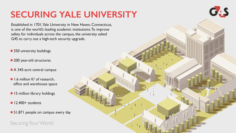 Securing Yale University infographic
