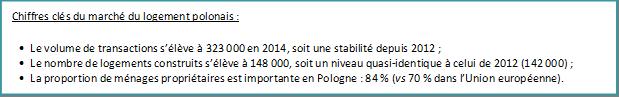 Chiffres clés du marché du logement polonais :  • Le volume de transactions s'élève à 323 000 en 2014, soit une stabilité depuis 2012 ; • Le nombre de logements construits s'élève à 148 000, soit un niveau quasi-identique à celui de 2012 (142 000) ; • La proportion de ménages propriétaires est importante en Pologne : 84 % (vs 70 % dans l'Union européenne).