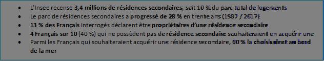 • L'Insee recense 3,4 millions de résidences secondaires, soit 10 % du parc total de logements • Le parc de résidences secondaires a progressé de 28 % en trente ans (1987 / 2017) • 13 % des Français interrogés déclarent être propriétaires d'une résidence secondaire • 4 Français sur 10 (40 %) qui ne possèdent pas de résidence secondaire souhaiteraient en acquérir une • Parmi les Français qui souhaiteraient acquérir une résidence secondaire, 60 % la choisiraient au bord de la mer