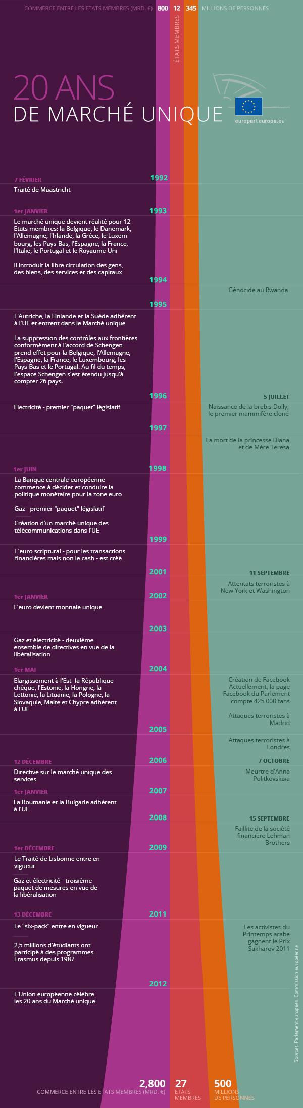 Infographic: 20 years of Single market - https://hugin.info/155378/I/1648869/25109.jpg