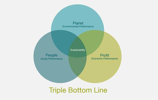 TripleBottomLine_web1.jpg