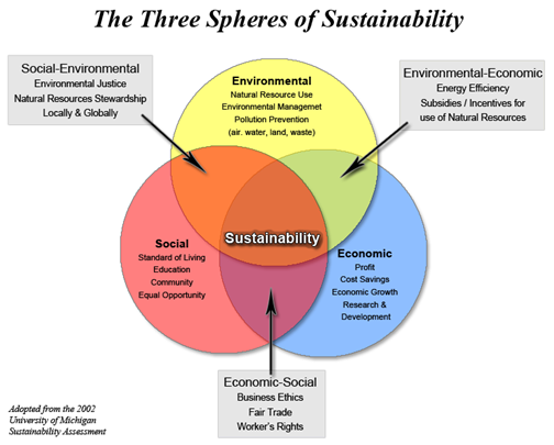 sustainability_spheres.png