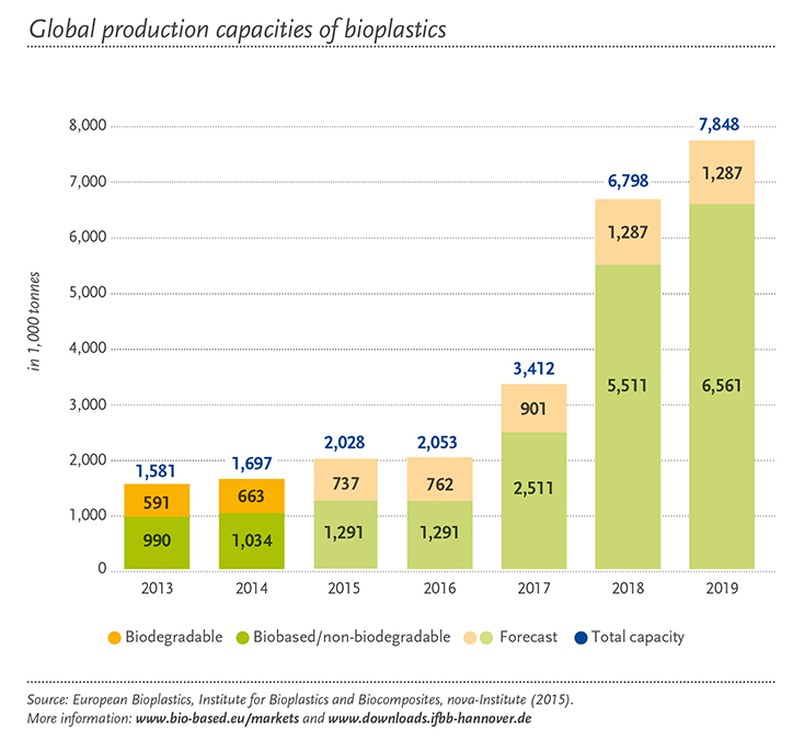 EUBP 2015 - Global production capacities of bioplastics