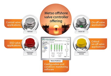 Metso offshore valve controller offering